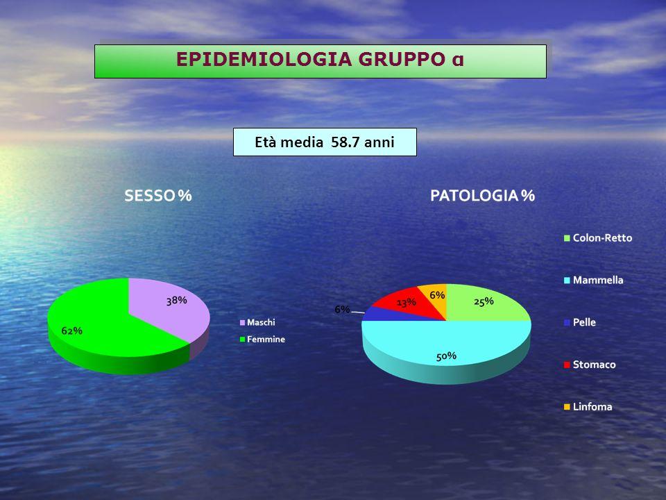 EPIDEMIOLOGIA GRUPPO α