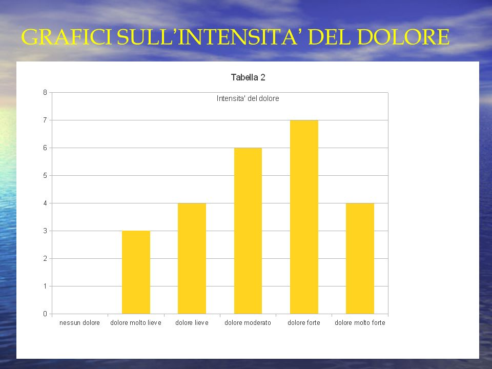 GRAFICI SULL'INTENSITA' DEL DOLORE