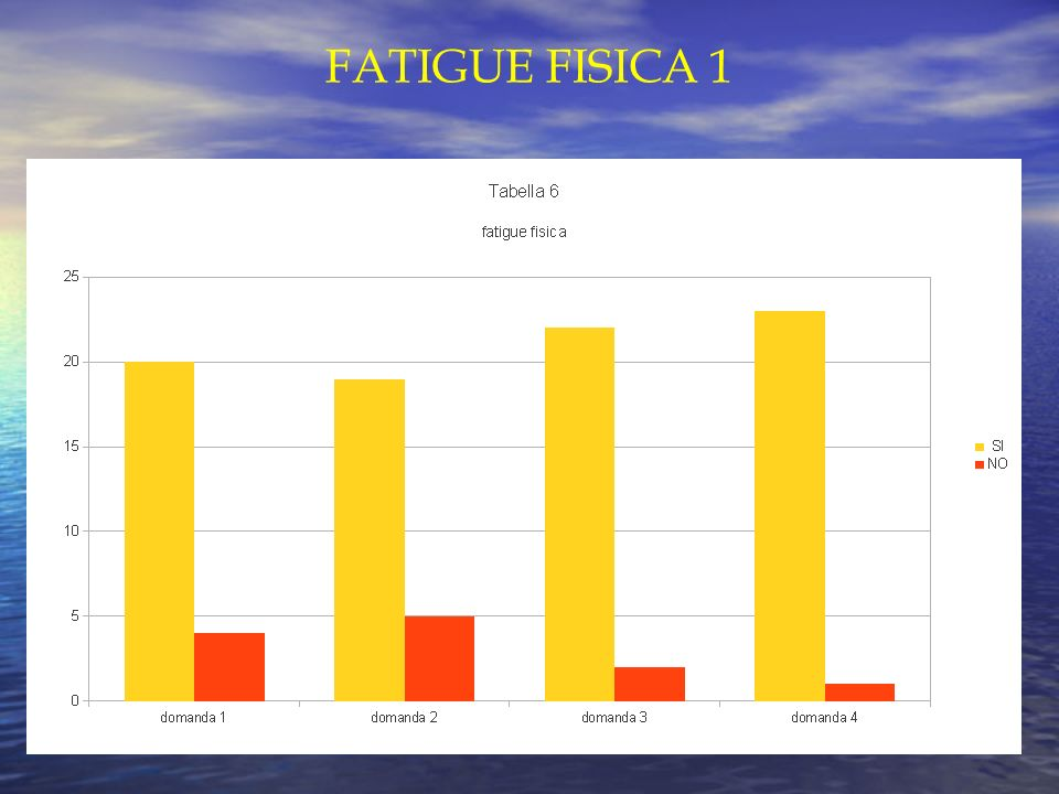 FATIGUE FISICA 1