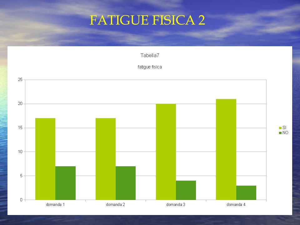 FATIGUE FISICA 2