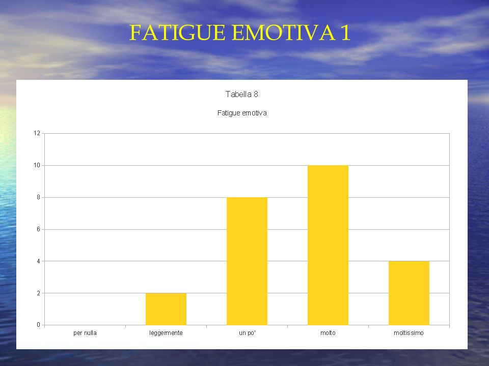 FATIGUE EMOTIVA 1