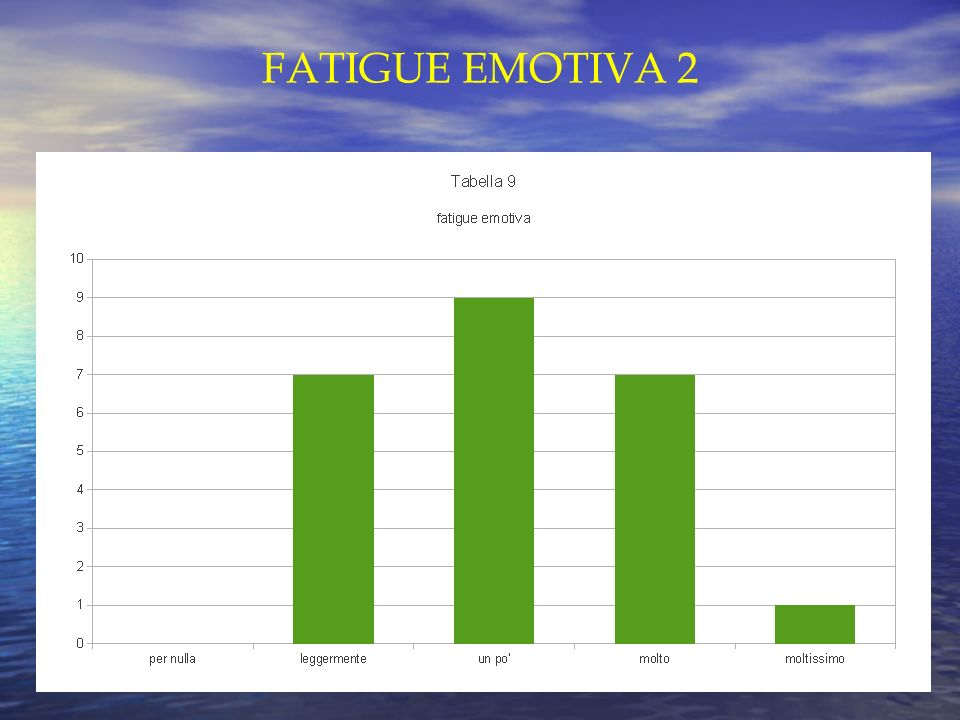 FATIGUE EMOTIVA 2