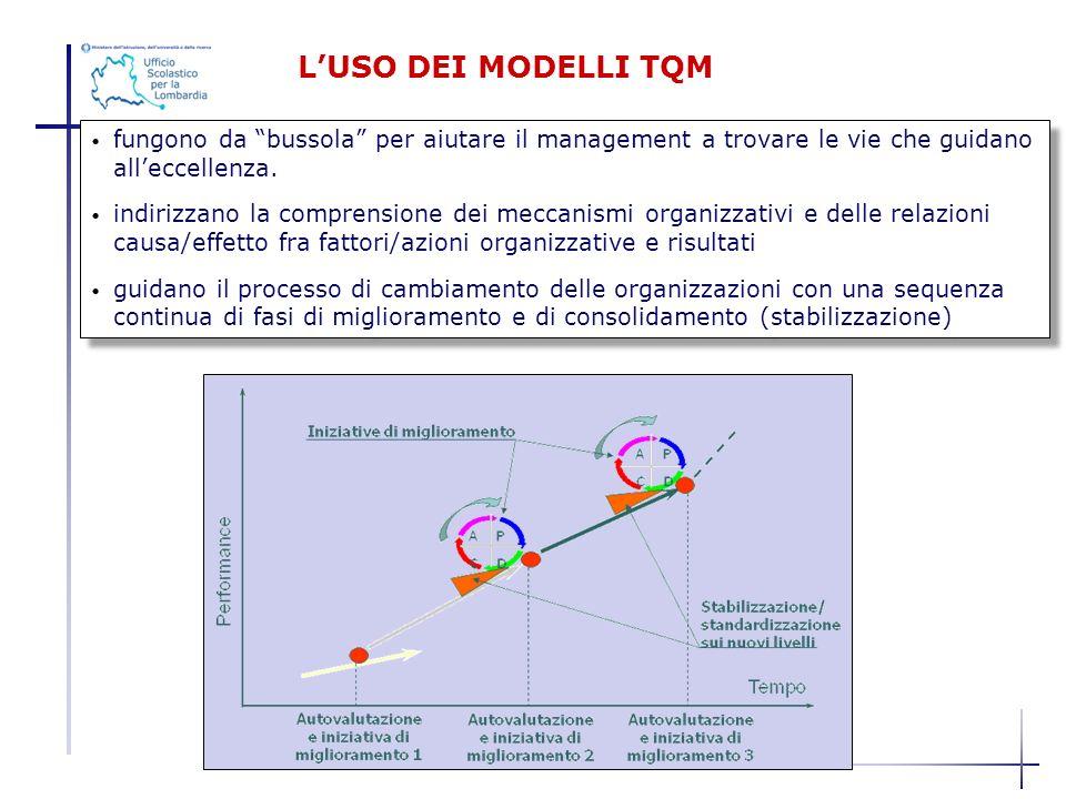 L'USO DEI MODELLI TQM fungono da bussola per aiutare il management a trovare le vie che guidano all'eccellenza.
