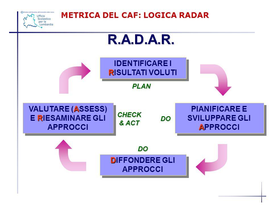 R.A.D.A.R. METRICA DEL CAF: LOGICA RADAR