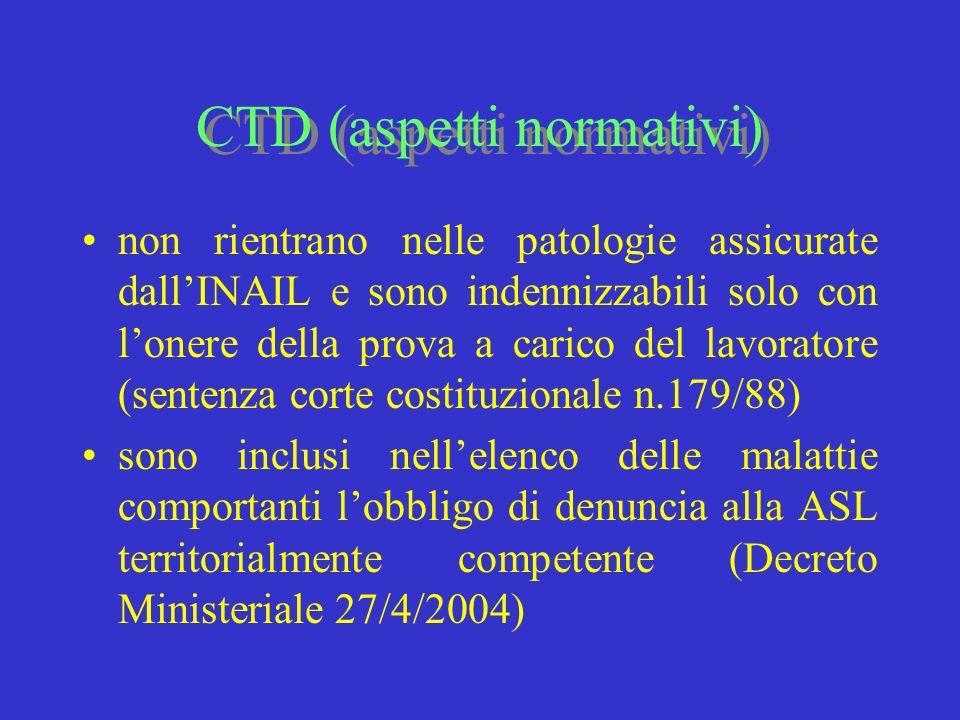 CTD (aspetti normativi)