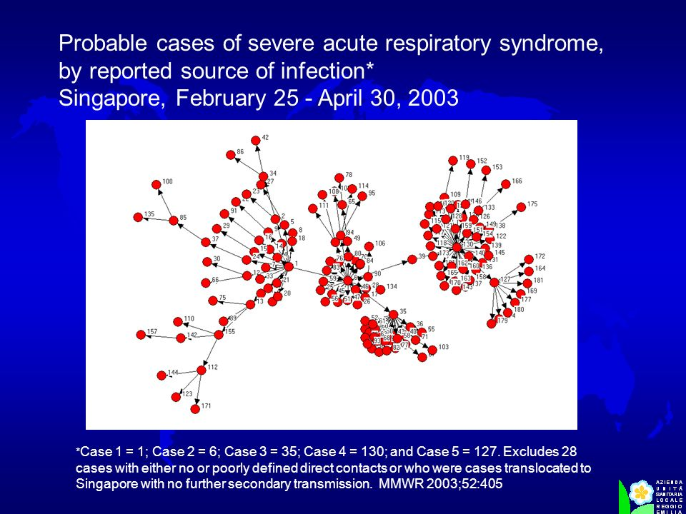 Probable cases of severe acute respiratory syndrome, by reported source of infection* Singapore, February 25 - April 30, 2003