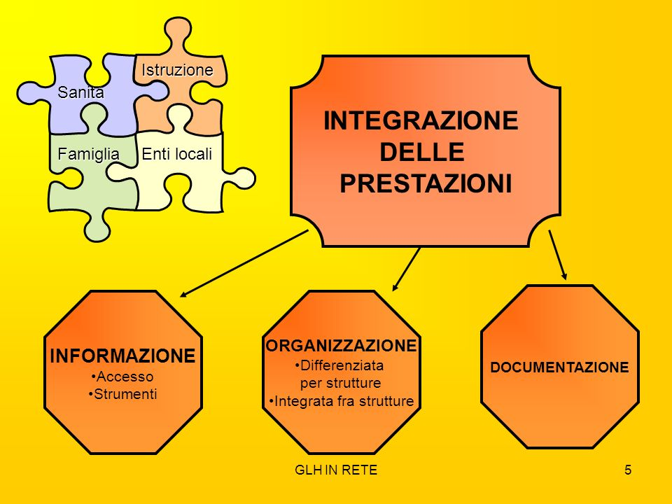 Integrata fra strutture