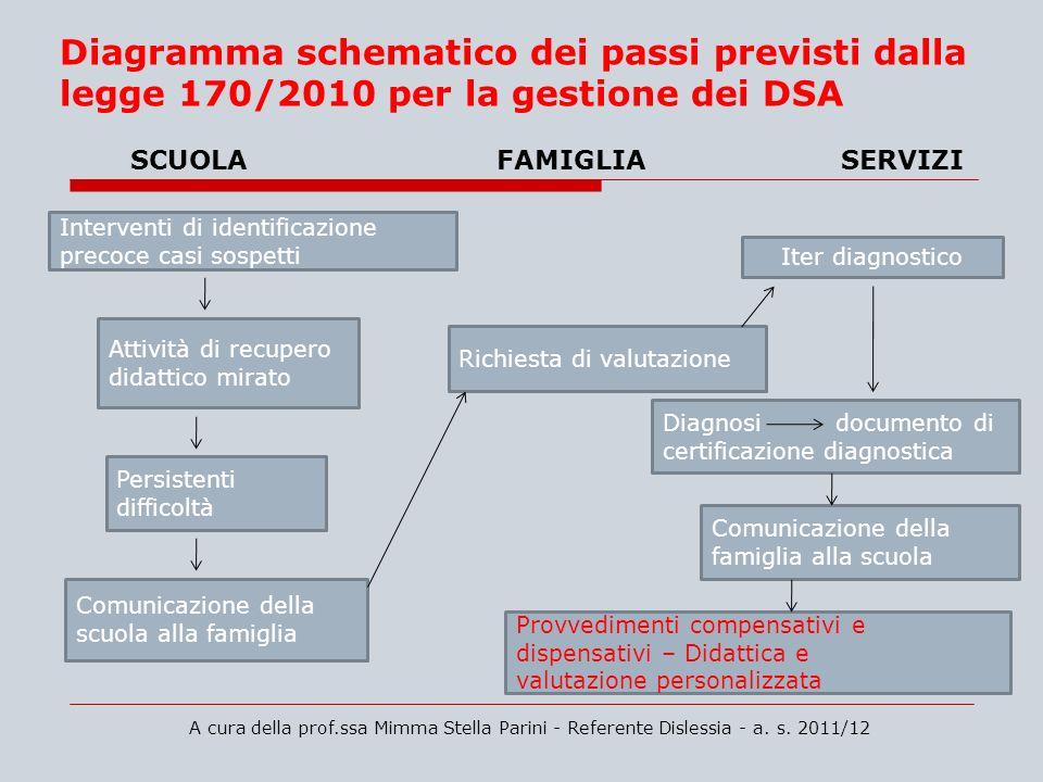 Diagramma schematico dei passi previsti dalla legge 170/2010 per la gestione dei DSA