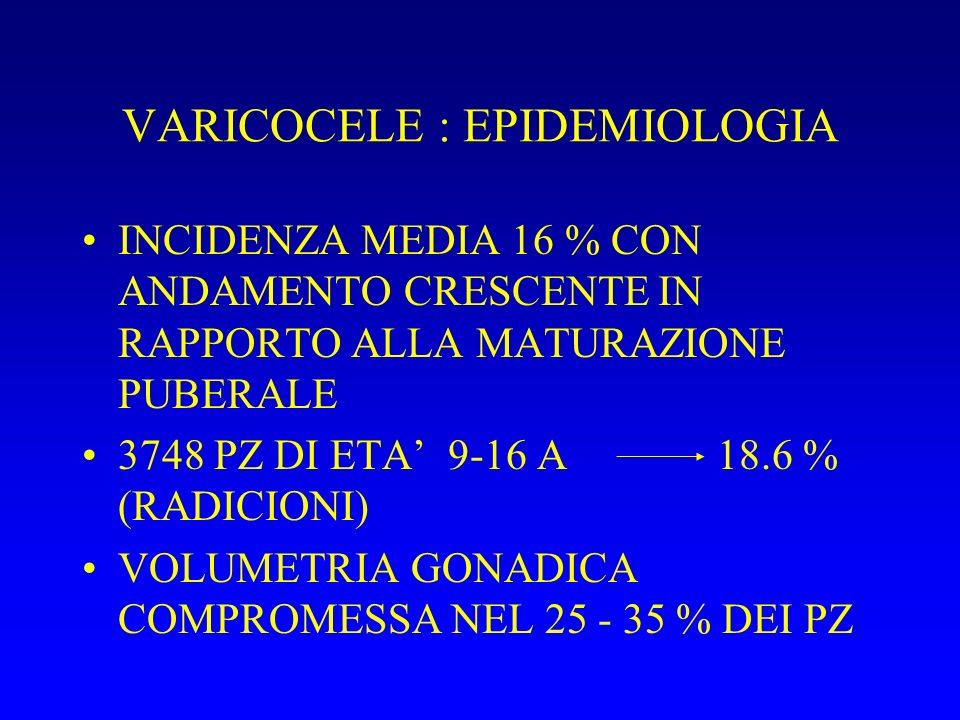 VARICOCELE : EPIDEMIOLOGIA