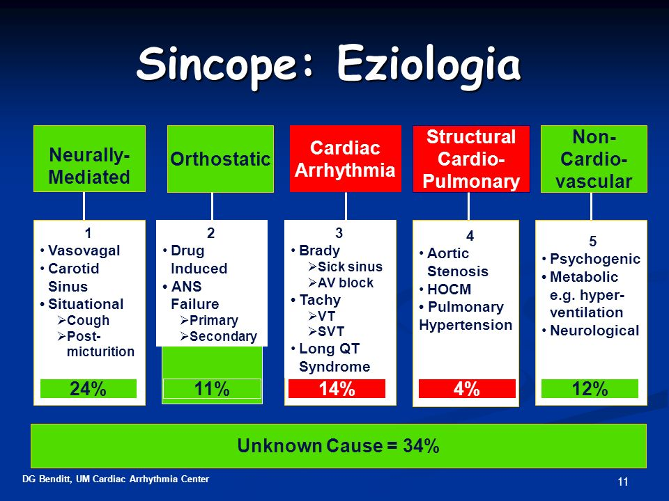 Sincope: Eziologia Neurally- Mediated Orthostatic Cardiac Arrhythmia