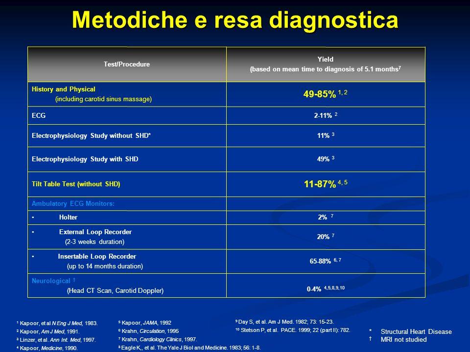 Metodiche e resa diagnostica