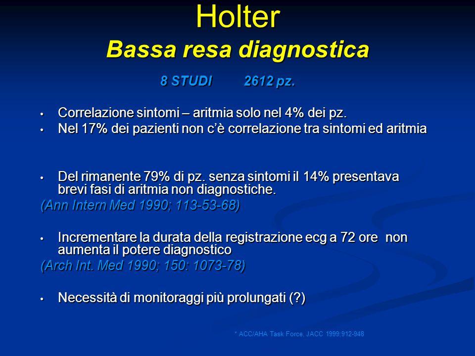 Holter Bassa resa diagnostica