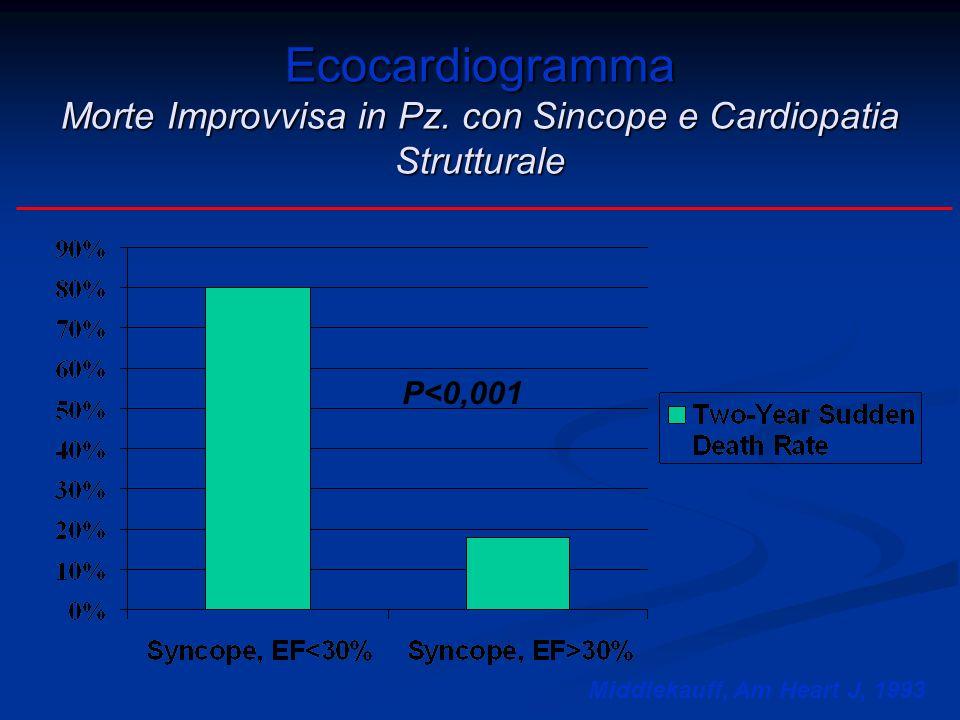 Ecocardiogramma Morte Improvvisa in Pz