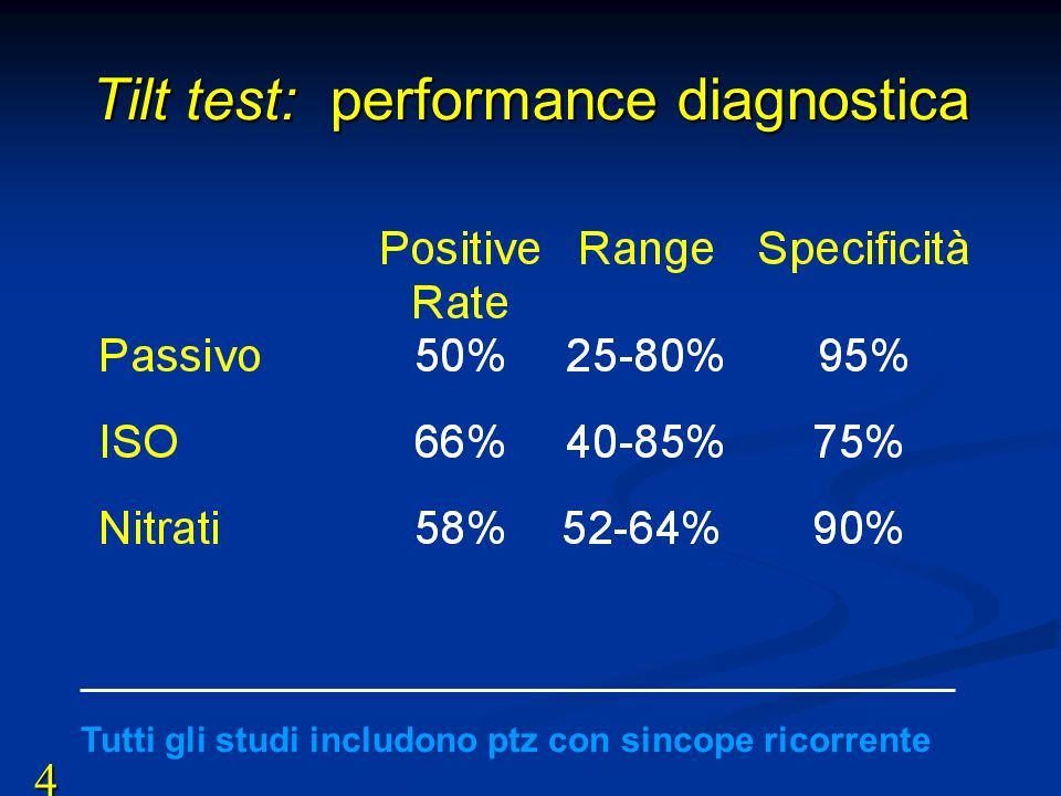 Tilt test: performance diagnostica