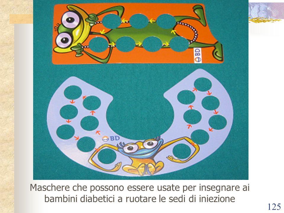 Maschere che possono essere usate per insegnare ai bambini diabetici a ruotare le sedi di iniezione