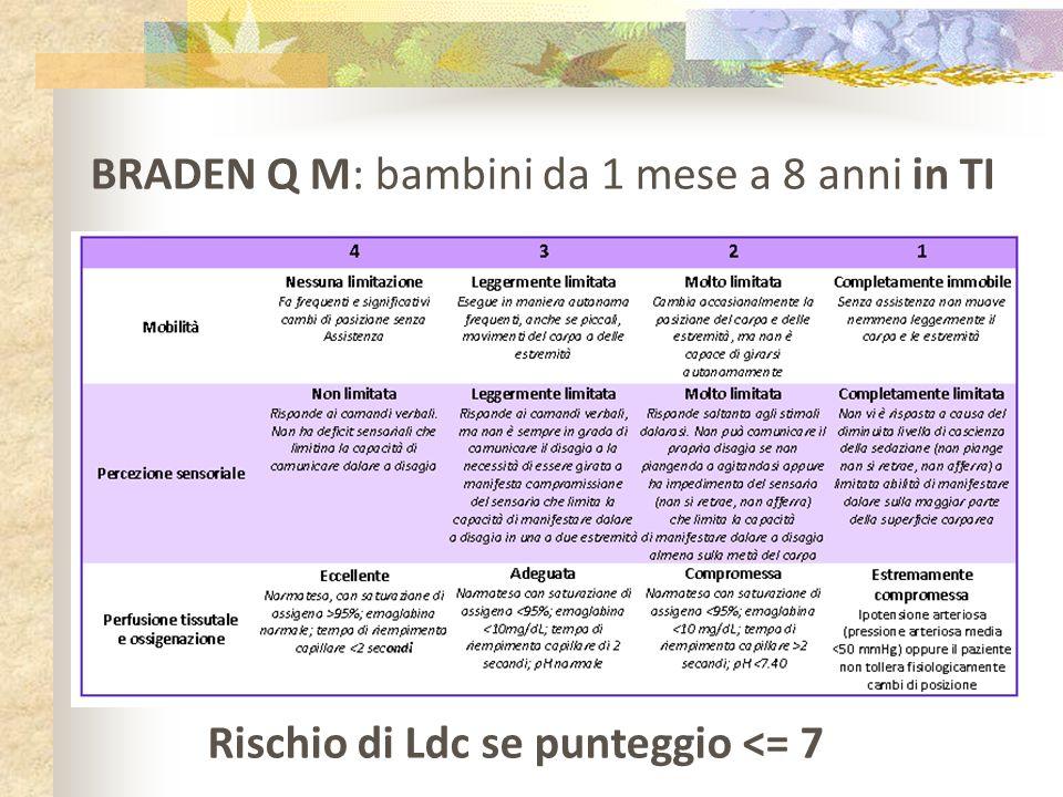 BRADEN Q M: bambini da 1 mese a 8 anni in TI