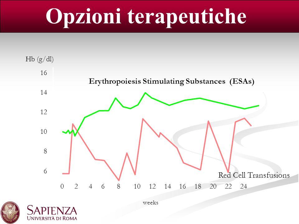 Opzioni terapeutiche Erythropoiesis Stimulating Substances (ESAs)