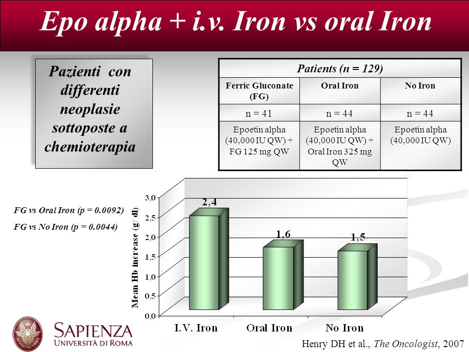 Epo alpha + i.v. Iron vs oral Iron