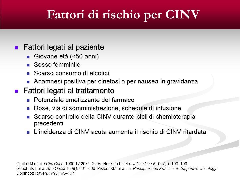 Fattori di rischio per CINV
