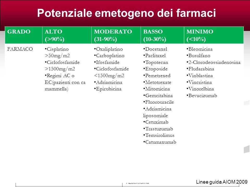 Potenziale emetogeno dei farmaci antitumorali IV