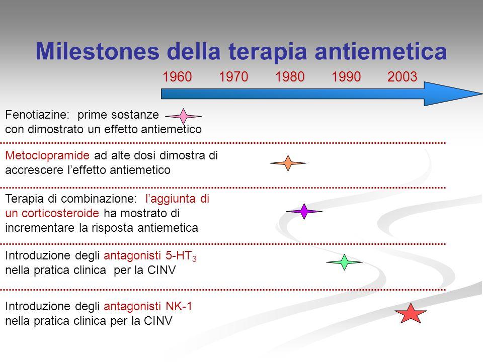Milestones della terapia antiemetica