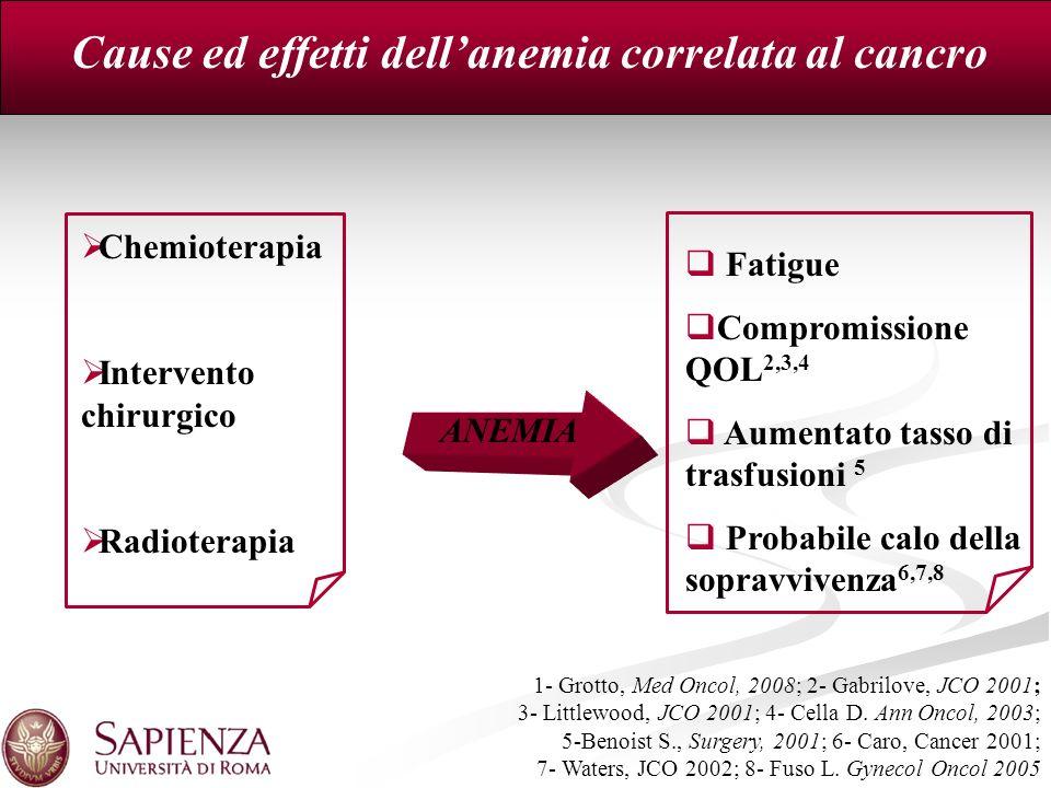 Cause ed effetti dell'anemia correlata al cancro