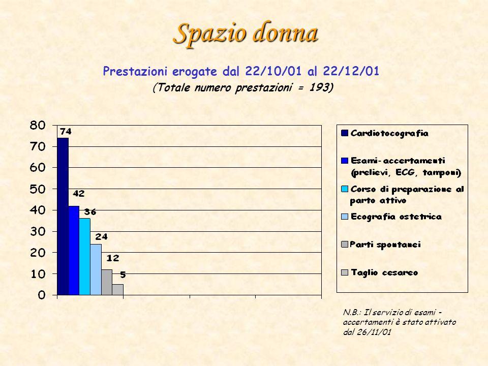 Spazio donna Prestazioni erogate dal 22/10/01 al 22/12/01