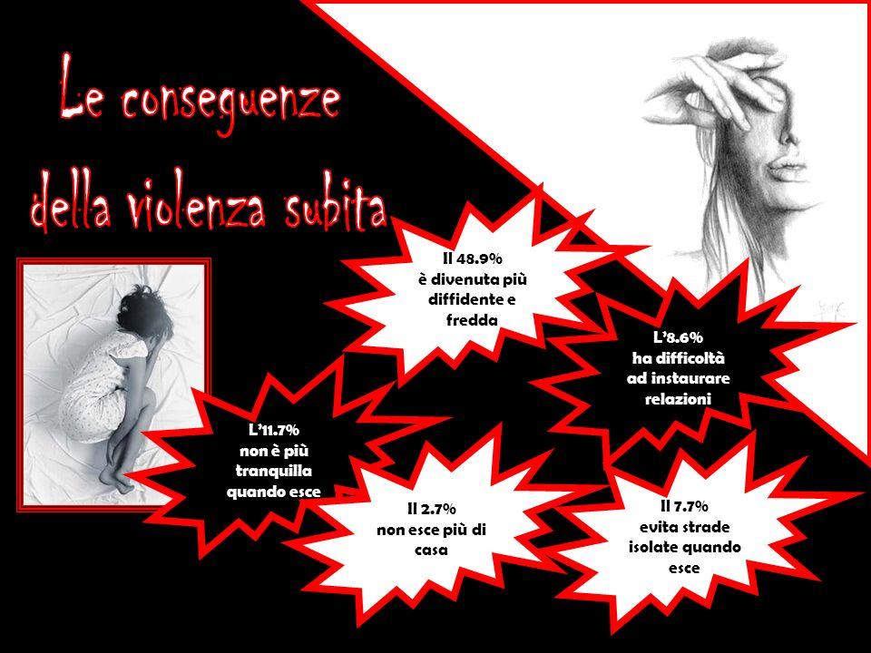 Le conseguenze della violenza subita Il 48.9%