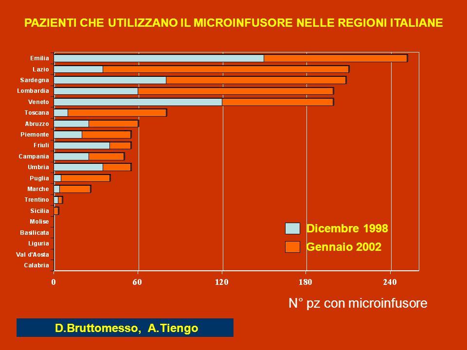 PAZIENTI CHE UTILIZZANO IL MICROINFUSORE NELLE REGIONI ITALIANE