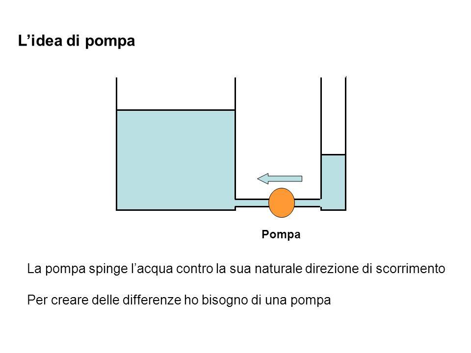 L'idea di pompa Pompa. La pompa spinge l'acqua contro la sua naturale direzione di scorrimento.