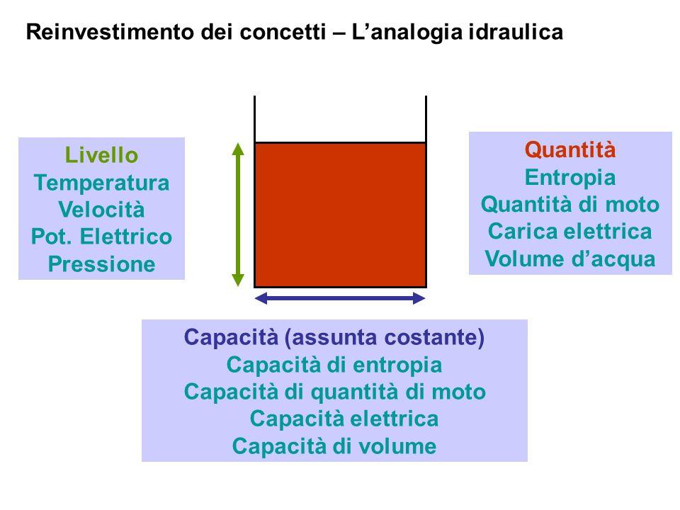 Reinvestimento dei concetti – L'analogia idraulica