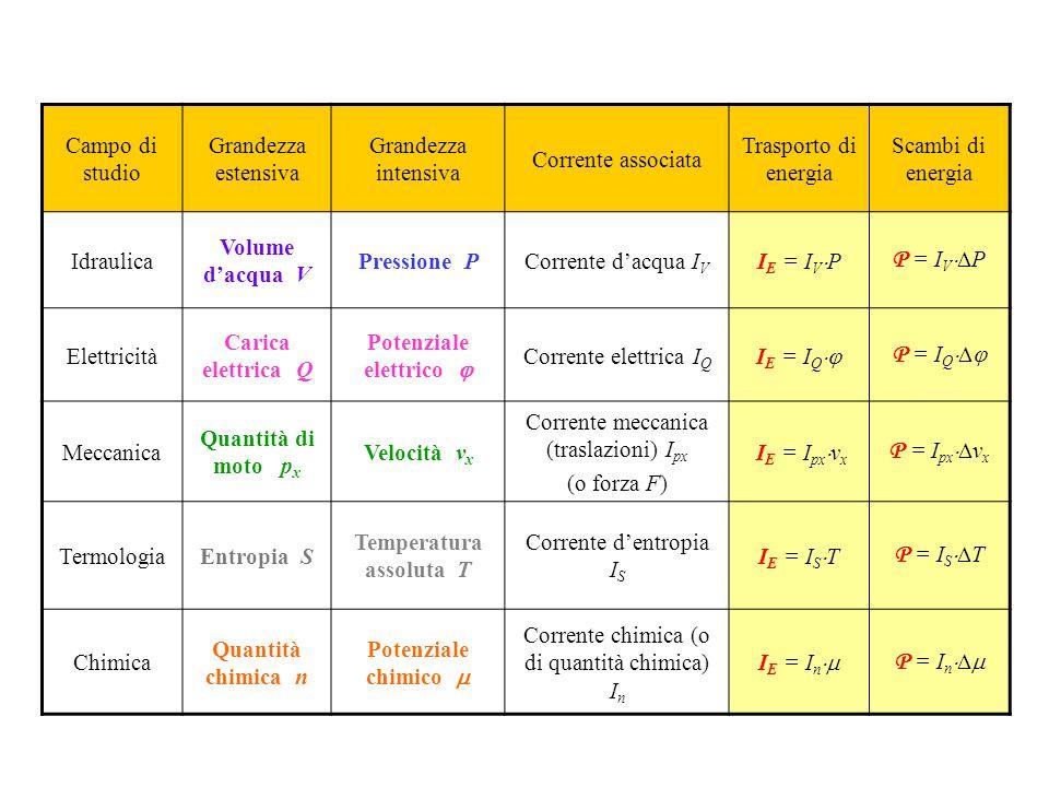Potenziale elettrico j Temperatura assoluta T