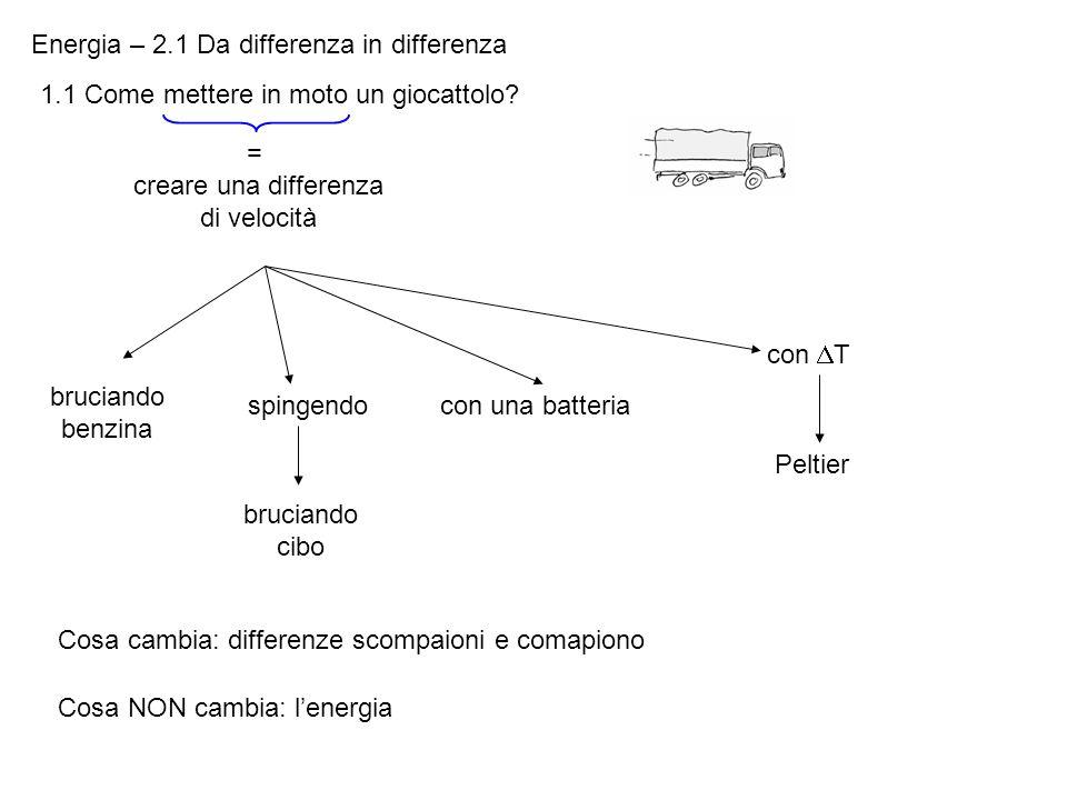 Energia – 2.1 Da differenza in differenza