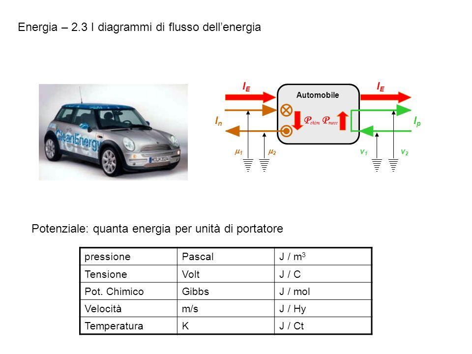 Energia – 2.3 I diagrammi di flusso dell'energia