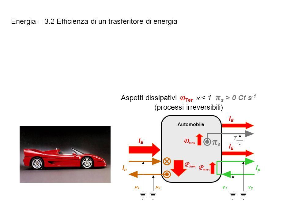 πs Energia – 3.2 Efficienza di un trasferitore di energia