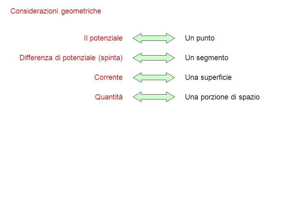 Considerazioni geometriche
