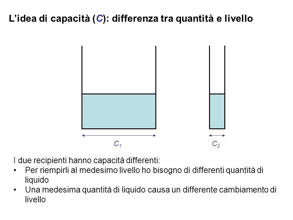 L'idea di capacità (C): differenza tra quantità e livello