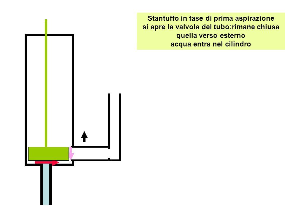 Stantuffo in fase di prima aspirazione si apre la valvola del tubo:rimane chiusa quella verso esterno acqua entra nel cilindro