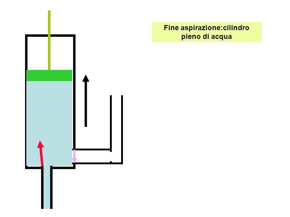 Fine aspirazione:cilindro pieno di acqua