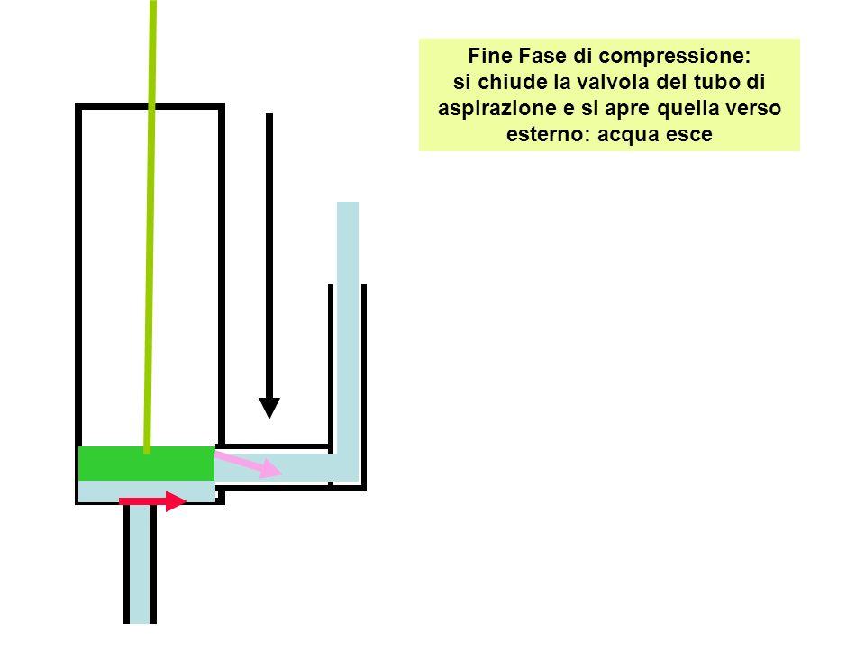 Fine Fase di compressione: si chiude la valvola del tubo di aspirazione e si apre quella verso esterno: acqua esce