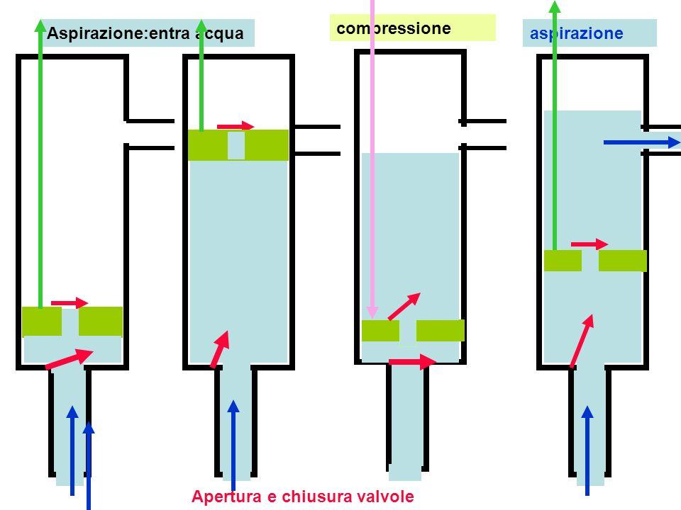 compressione Aspirazione:entra acqua aspirazione Apertura e chiusura valvole