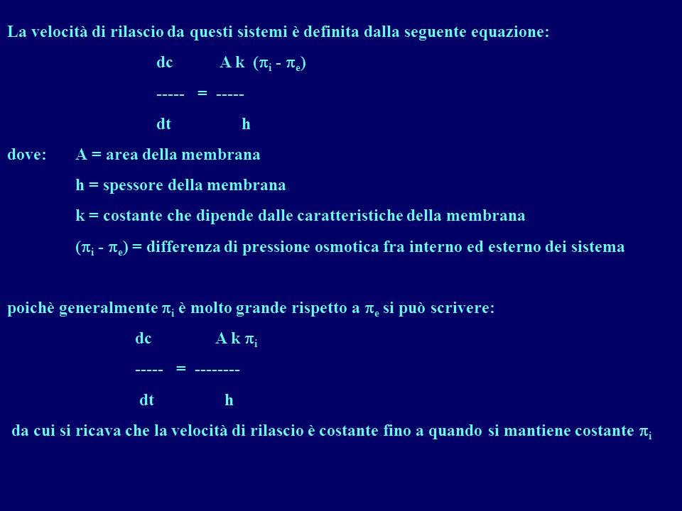 La velocità di rilascio da questi sistemi è definita dalla seguente equazione: