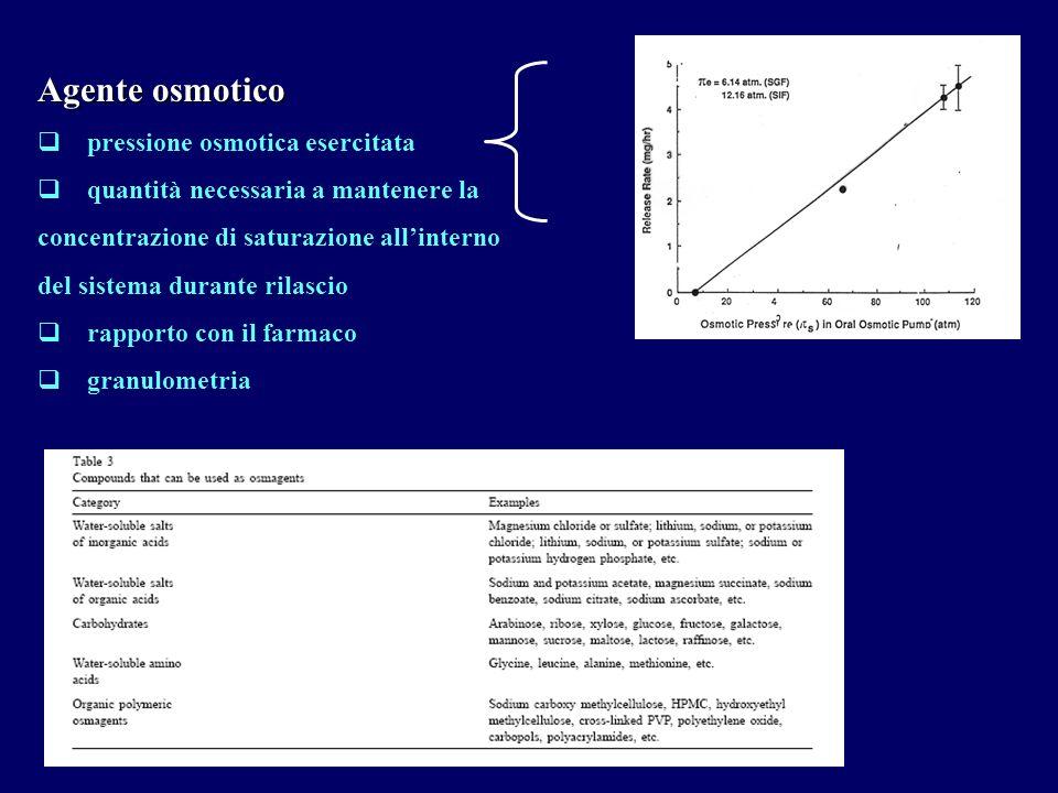 Agente osmotico pressione osmotica esercitata