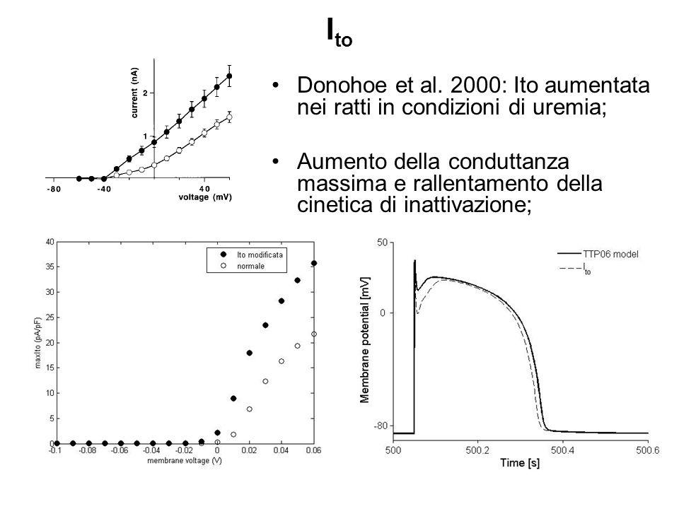 Ito Donohoe et al. 2000: Ito aumentata nei ratti in condizioni di uremia;