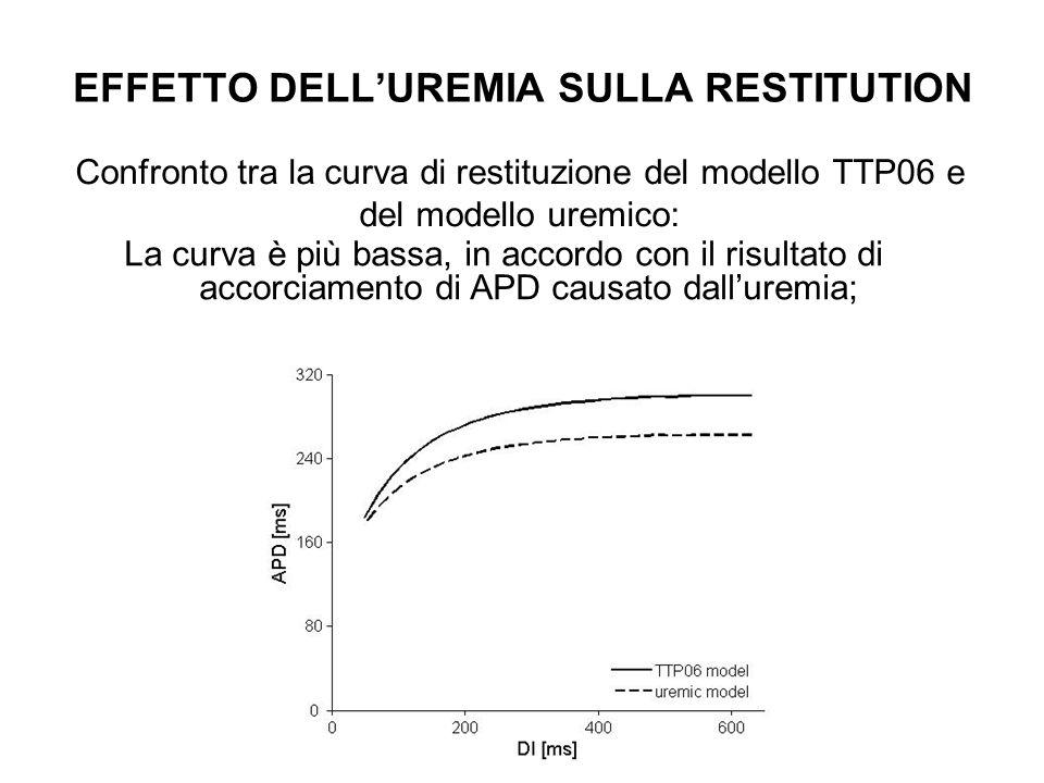 EFFETTO DELL'UREMIA SULLA RESTITUTION
