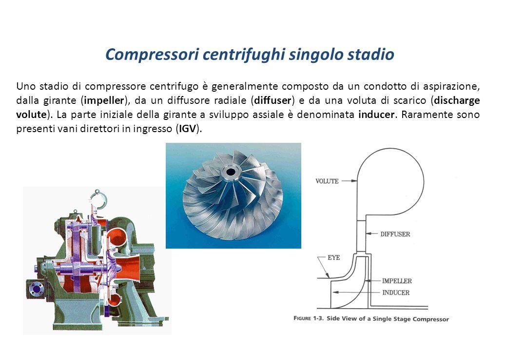 Compressori centrifughi singolo stadio