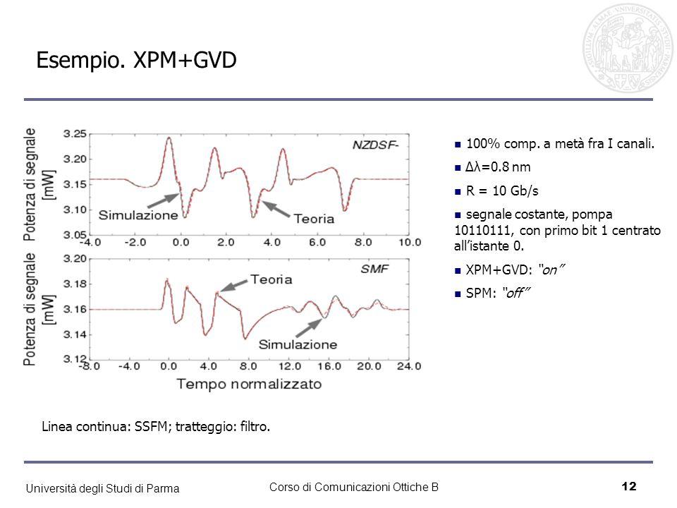 Esempio. XPM+GVD 100% comp. a metà fra I canali. Δλ=0.8 nm R = 10 Gb/s
