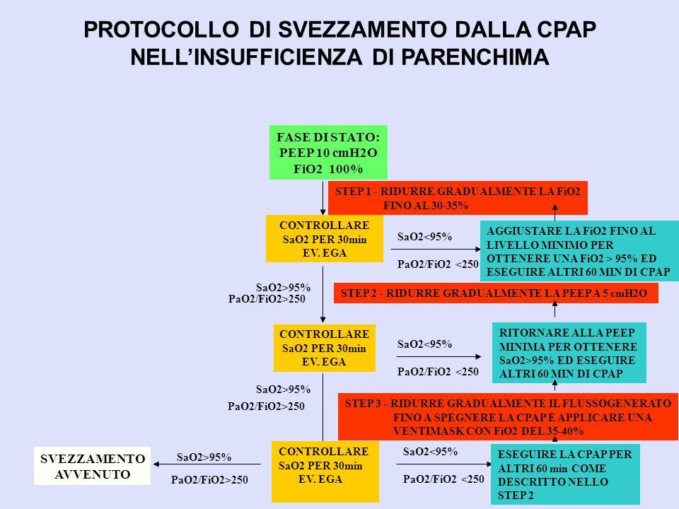 PROTOCOLLO DI SVEZZAMENTO DALLA CPAP NELL'INSUFFICIENZA DI PARENCHIMA