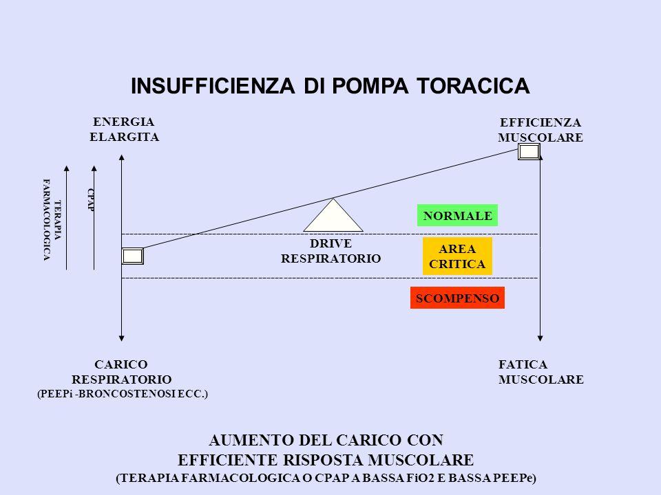 INSUFFICIENZA DI POMPA TORACICA