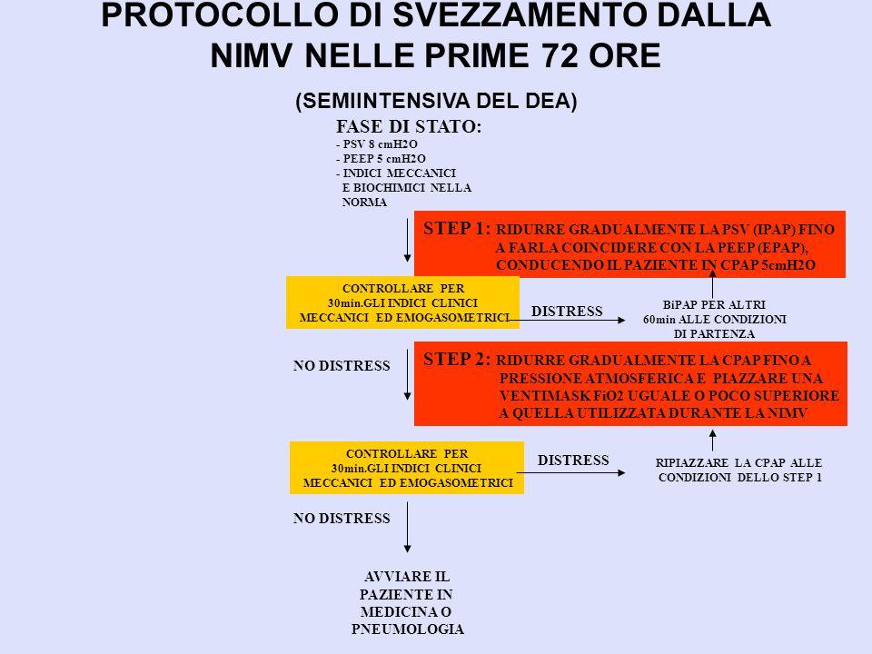 PROTOCOLLO DI SVEZZAMENTO DALLA NIMV NELLE PRIME 72 ORE (SEMIINTENSIVA DEL DEA)